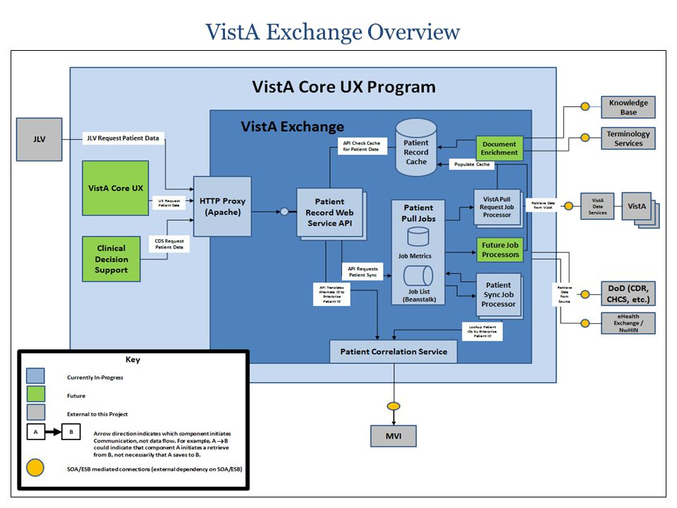 VistA Exchange Overview