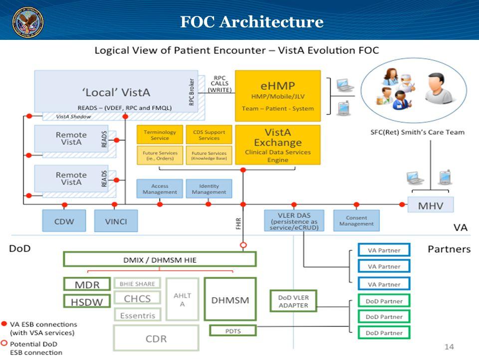 FOC Architecture