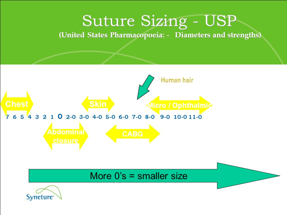 Suture Sizing - USP (United States Pharmacopoeia: - Diameters and strengths)