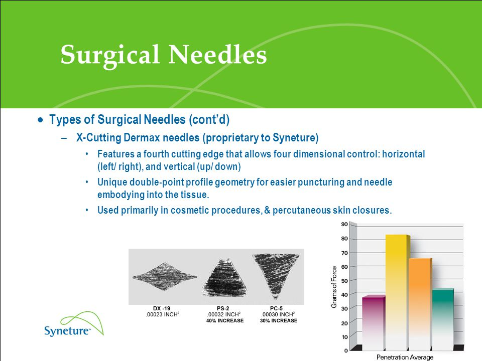 Surgical Needles Types of Surgical Needles (cont'd)