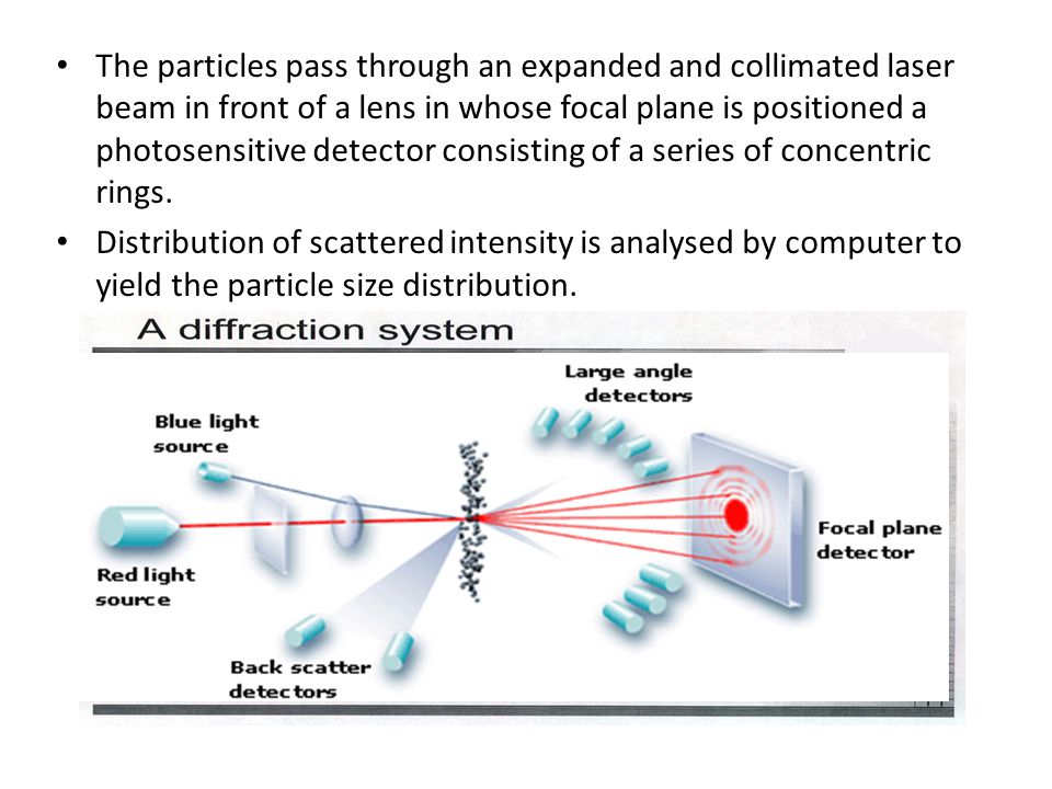 The particles pass through an expanded and collimated laser beam in front of a lens in whose focal plane is positioned a photosensitive detector consisting of a series of concentric rings.