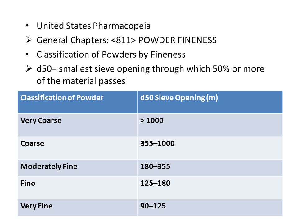 United States Pharmacopeia