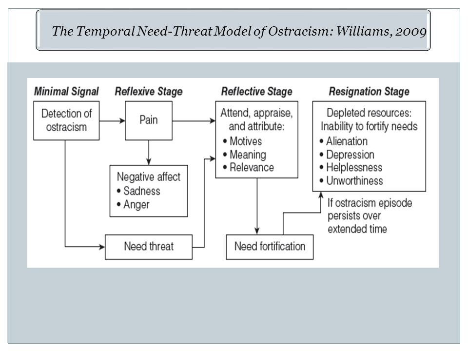 The Temporal Need-Threat Model of Ostracism: Williams, 2009