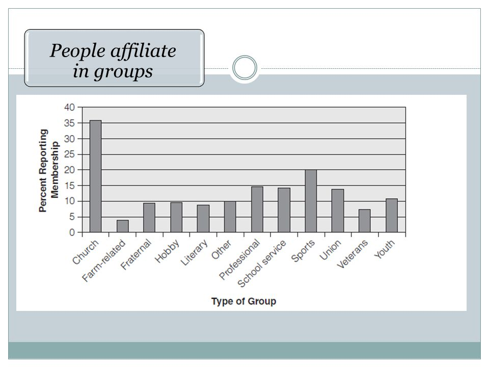 People affiliate in groups