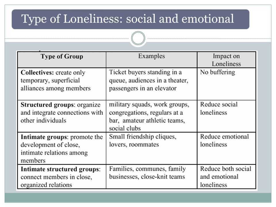 Type of Loneliness: social and emotional