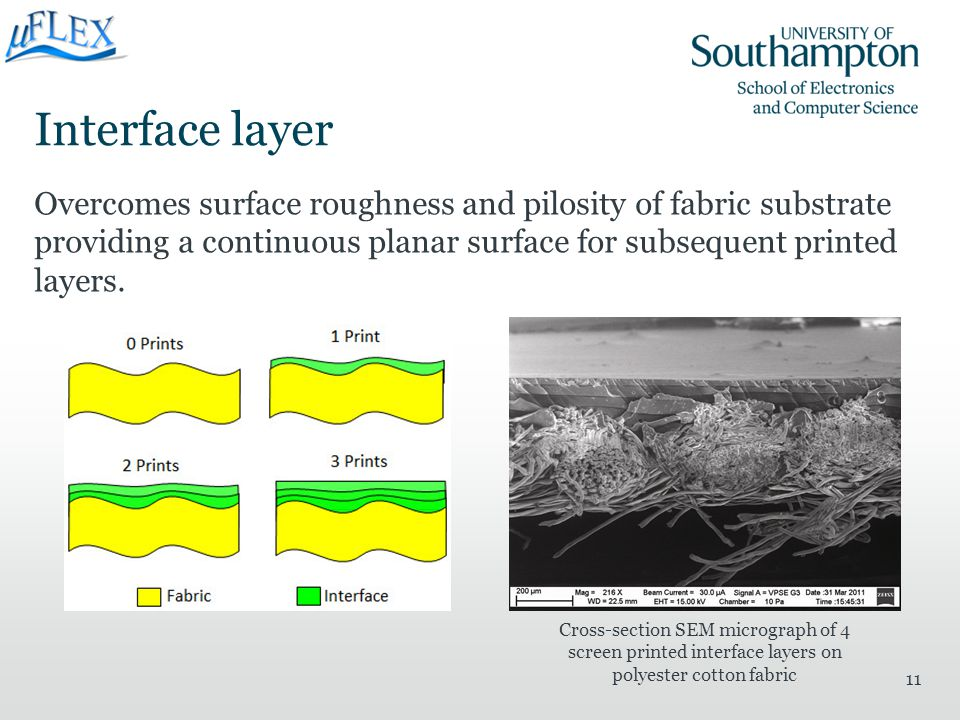 Interface layer Overcomes surface roughness and pilosity of fabric substrate providing a continuous planar surface for subsequent printed layers.