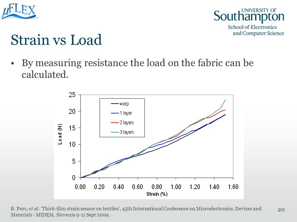 Strain vs Load By measuring resistance the load on the fabric can be calculated.