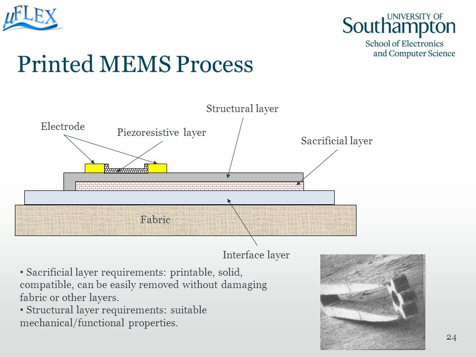 Printed MEMS Process Structural layer Electrode Piezoresistive layer