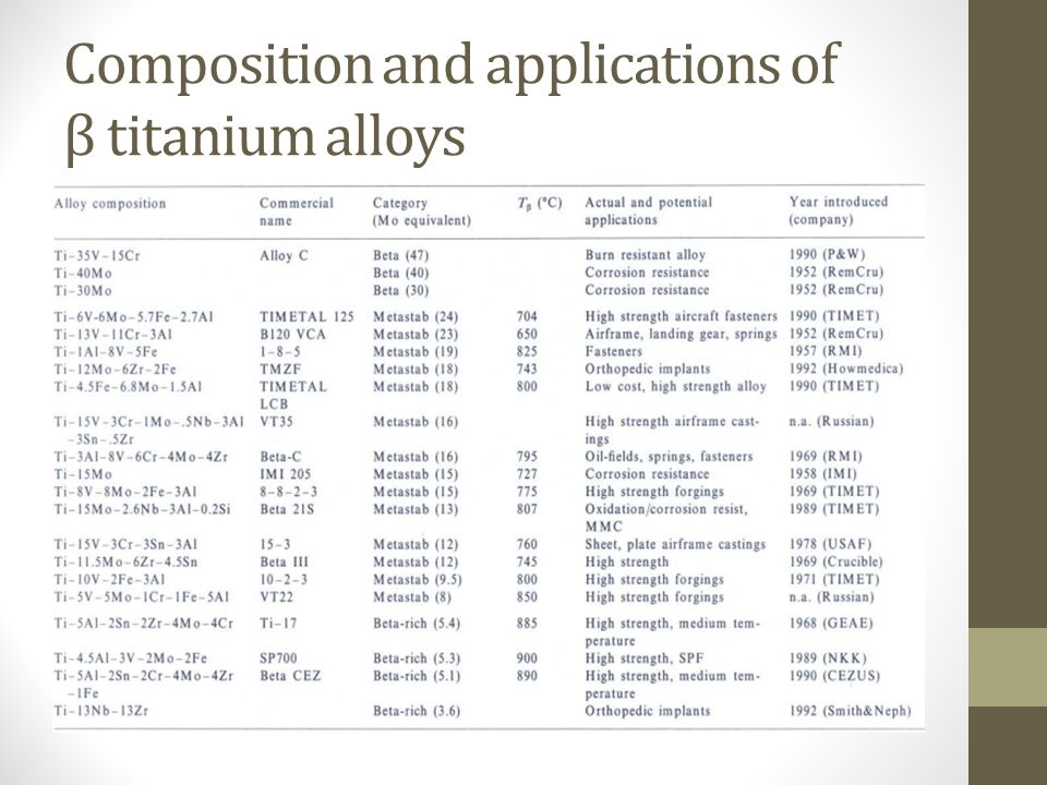Composition and applications of β titanium alloys