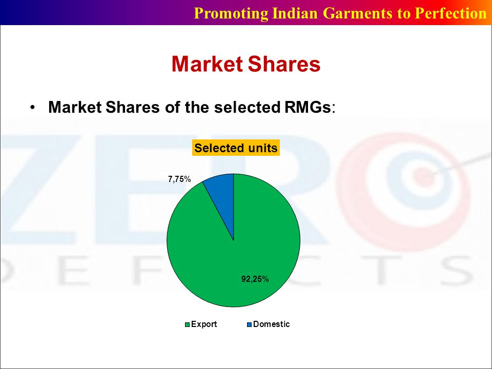 Market Shares Promoting Indian Garments to Perfection