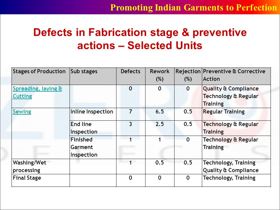 Defects in Fabrication stage & preventive actions – Selected Units