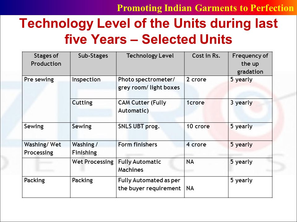 Technology Level of the Units during last five Years – Selected Units