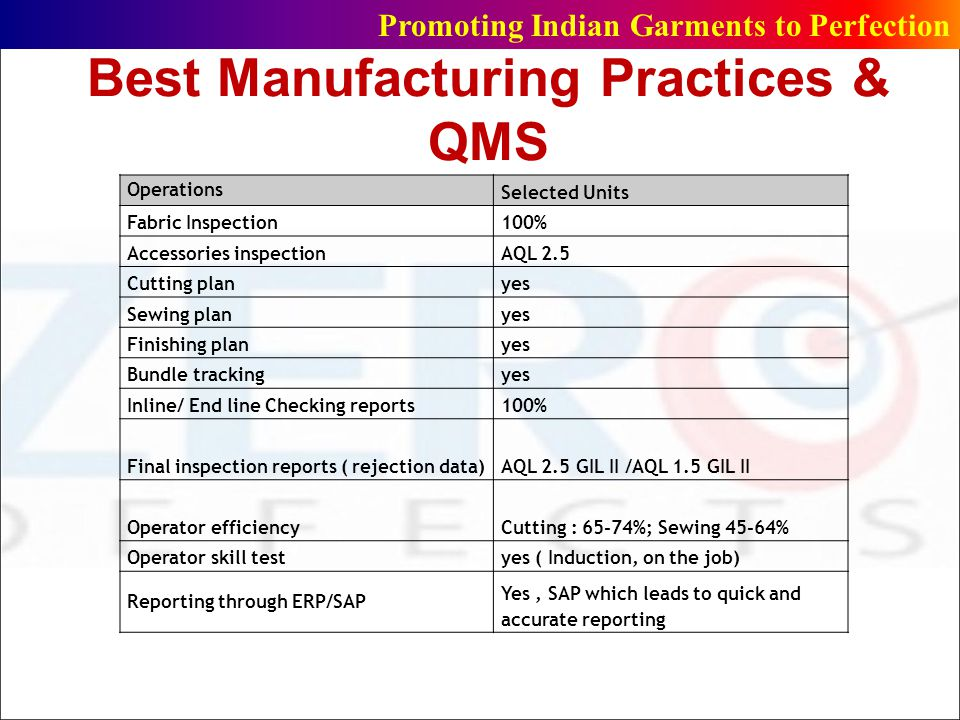 Best Manufacturing Practices & QMS