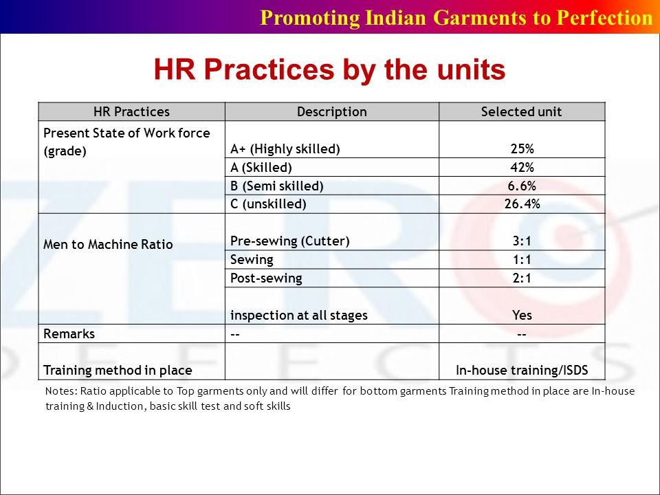 HR Practices by the units