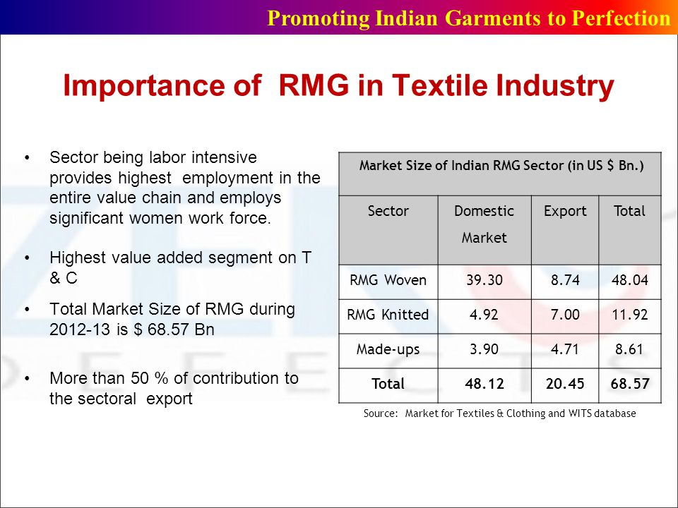 Importance of RMG in Textile Industry