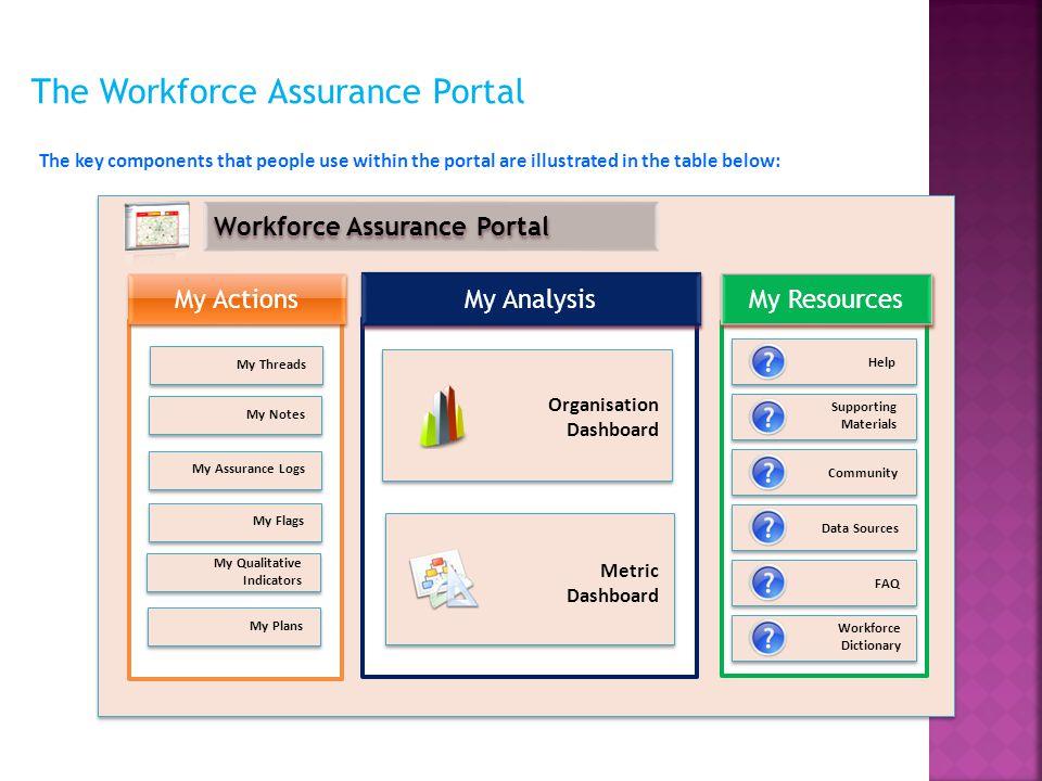 The Workforce Assurance Portal