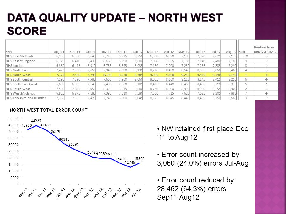 Data Quality update – north west score