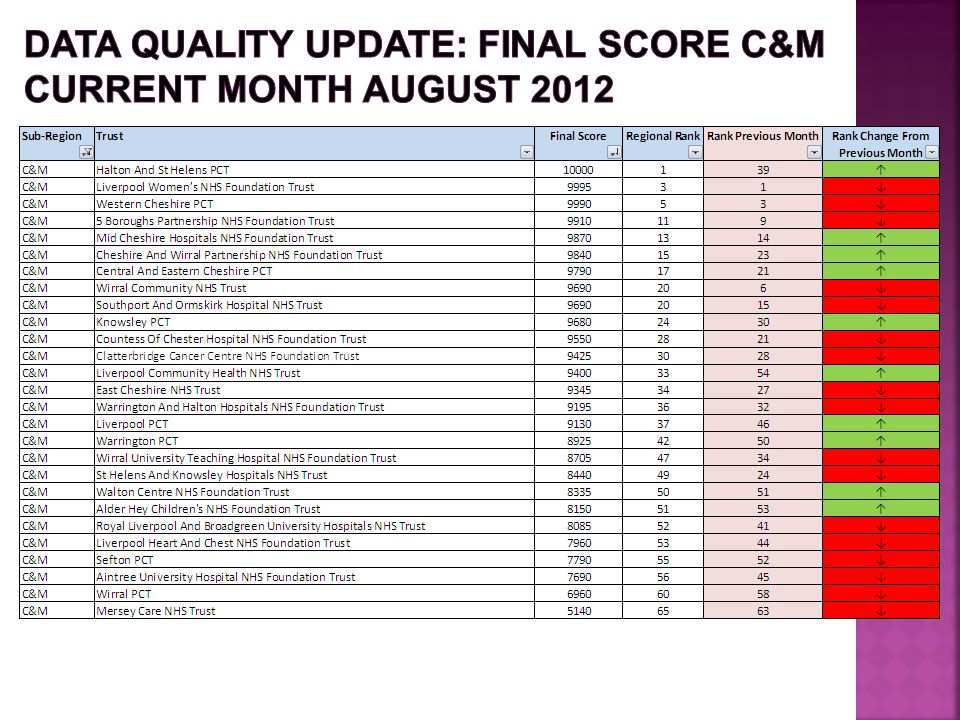 Data Quality update: FINAL SCORE C&M Current month August 2012