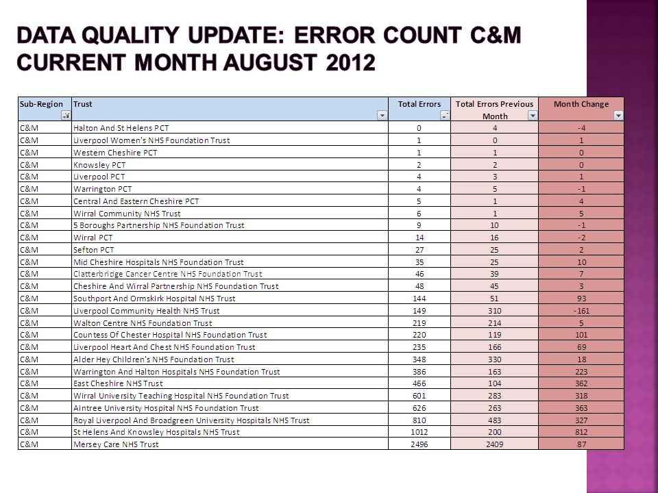 Data Quality update: ERROR COUNT C&M Current month August 2012