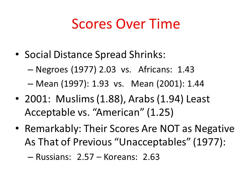 Scores Over Time Social Distance Spread Shrinks: