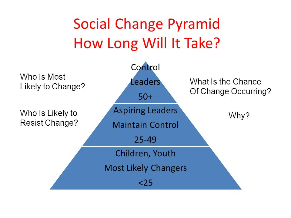 Social Change Pyramid How Long Will It Take Who Is Most