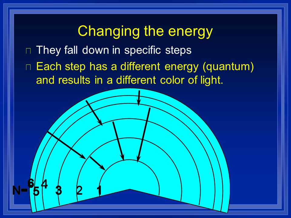 Changing the energy They fall down in specific steps