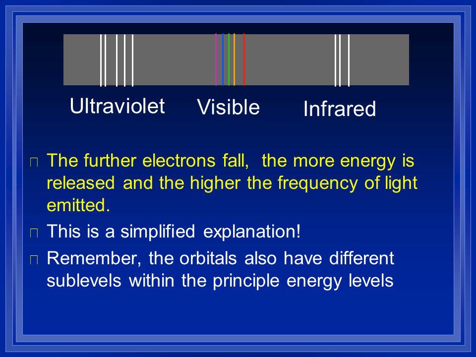 Ultraviolet Visible Infrared