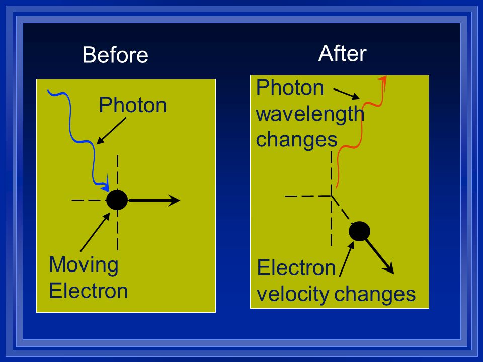 After Before Photon wavelength changes Photon Moving Electron