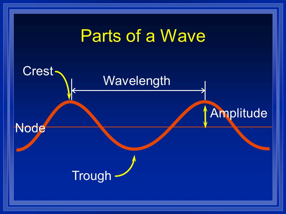 Parts of a Wave Crest Wavelength Amplitude Node Trough