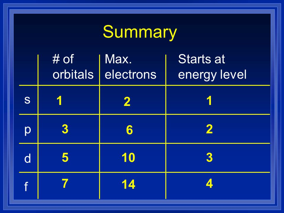 Summary # of orbitals Max. electrons Starts at energy level s 1 2 1 p
