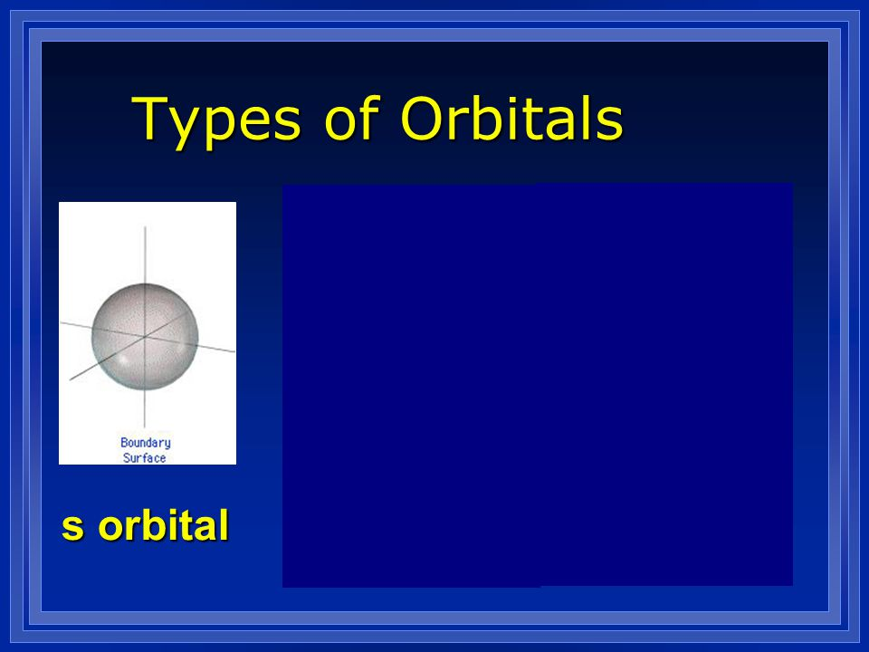 Types of Orbitals s orbital p orbital d orbital