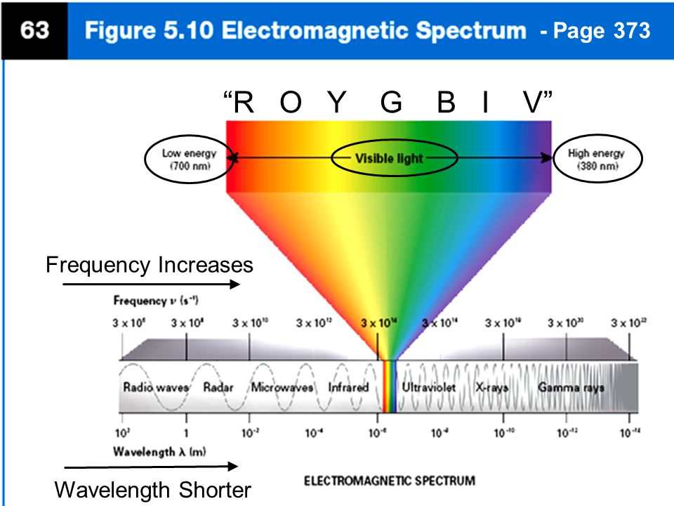 - Page 373 R O Y G B I V Frequency Increases Wavelength Shorter