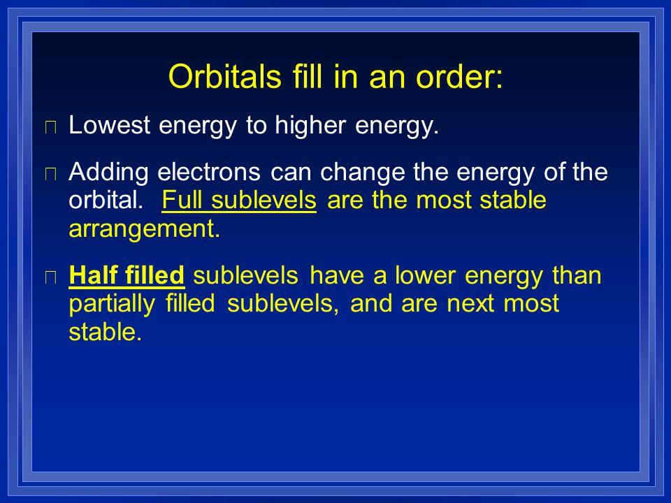 Orbitals fill in an order: