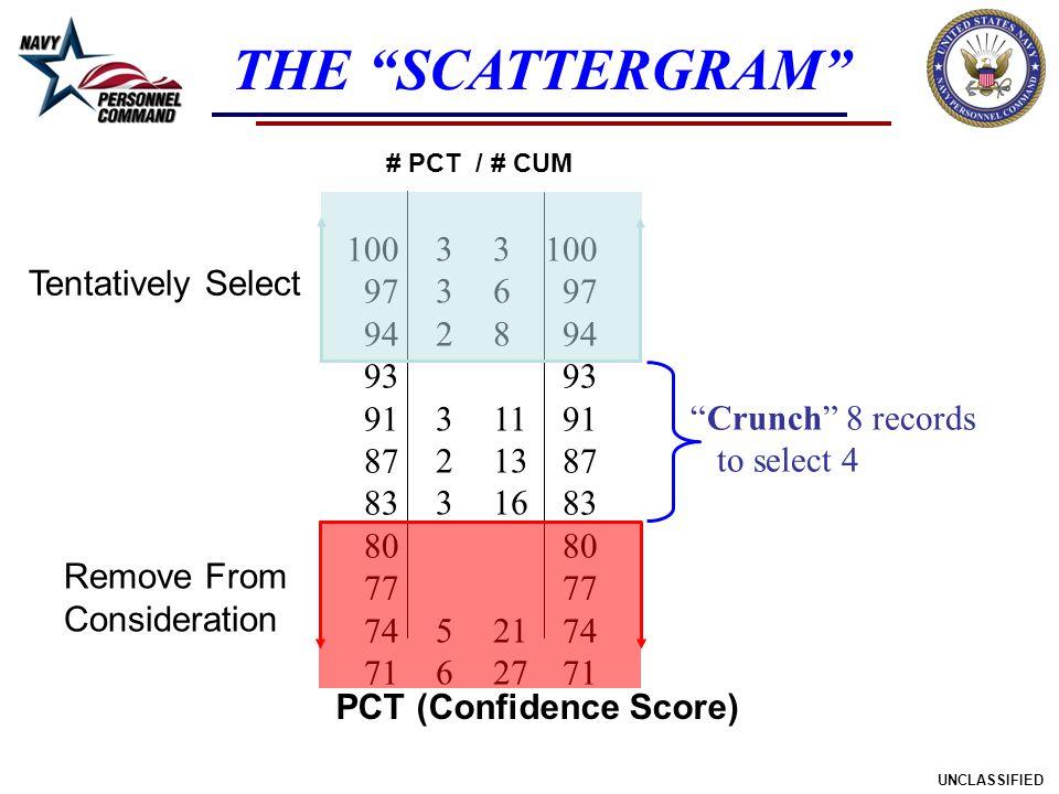 PCT (Confidence Score)