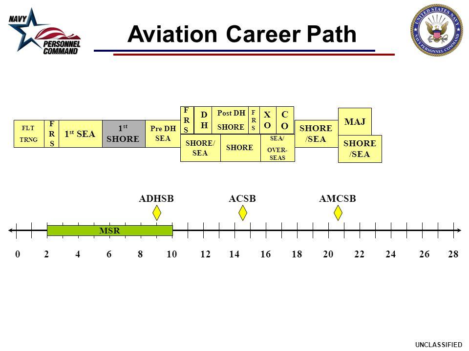 Aviation Career Path ADHSB ACSB AMCSB