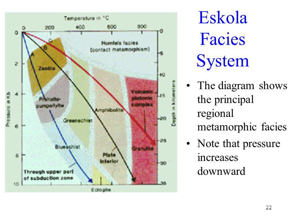 Eskola Facies System The diagram shows the principal regional metamorphic facies. Note that pressure increases downward.
