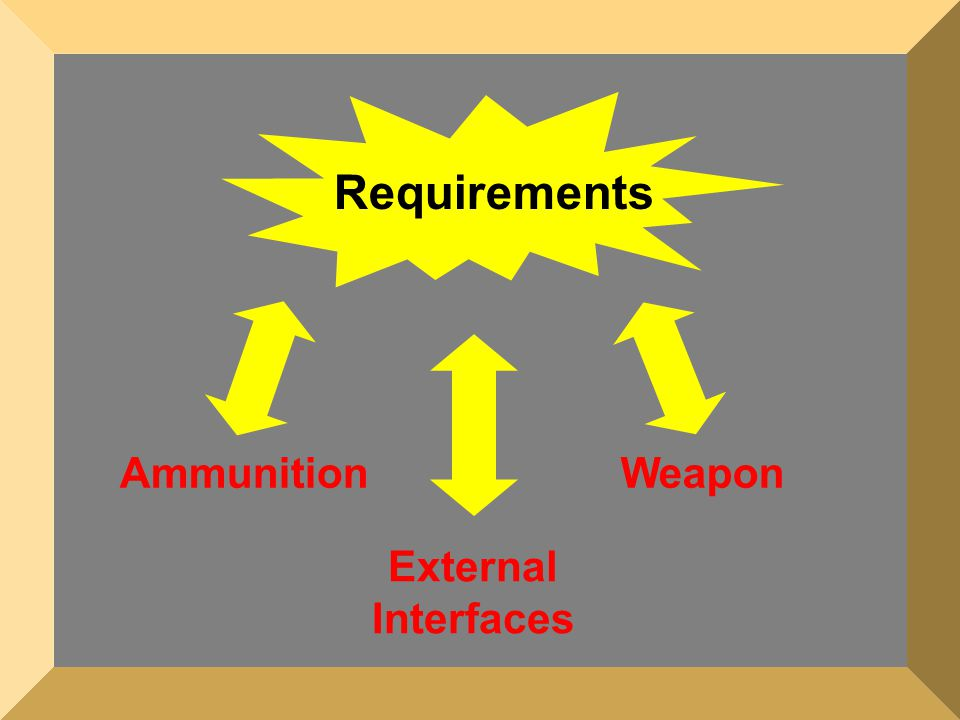 Requirements Ammunition Weapon External Interfaces
