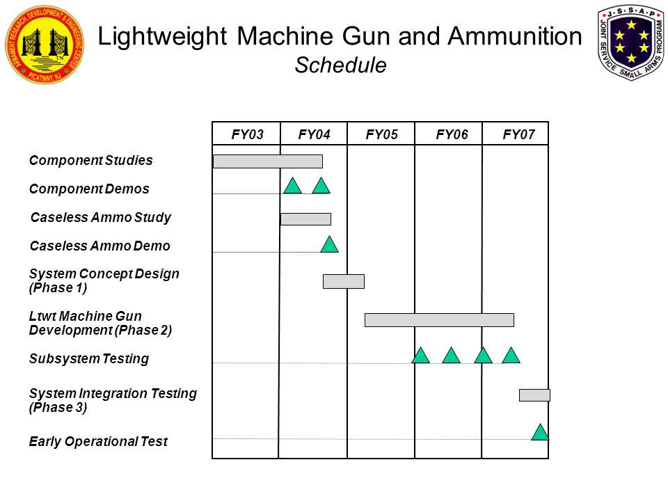 Lightweight Machine Gun and Ammunition Schedule
