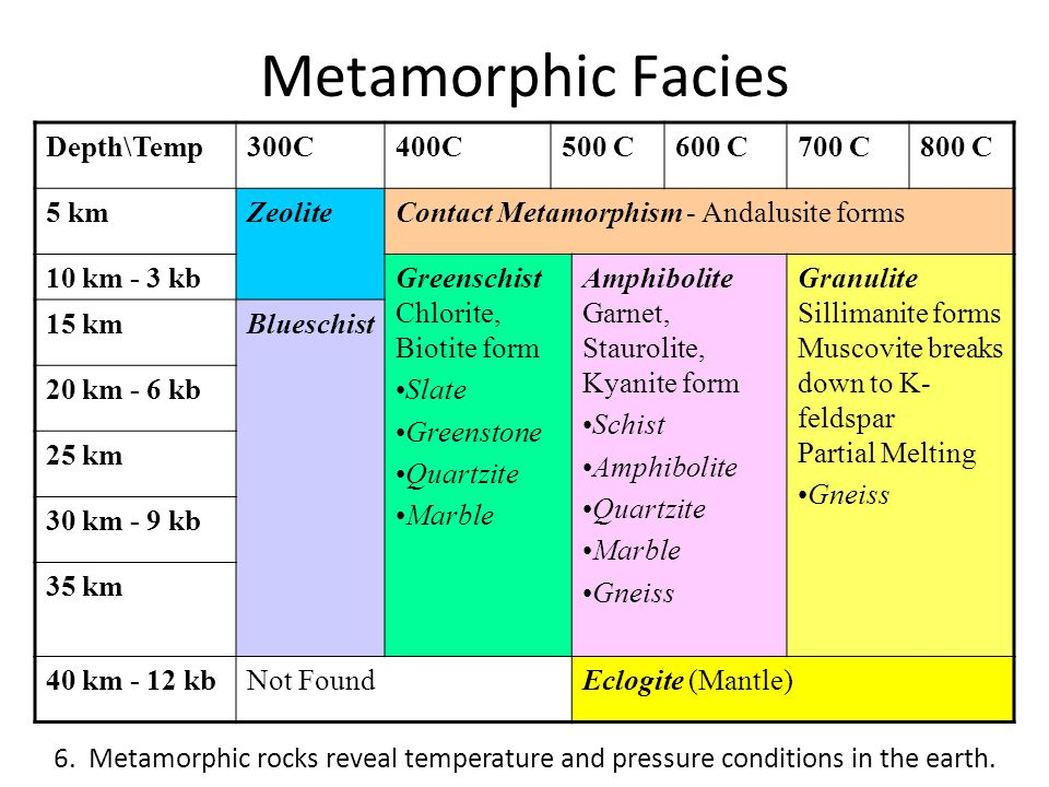 Metamorphic Facies Depth\Temp 300C 400C 500 C 600 C 700 C 800 C 5 km