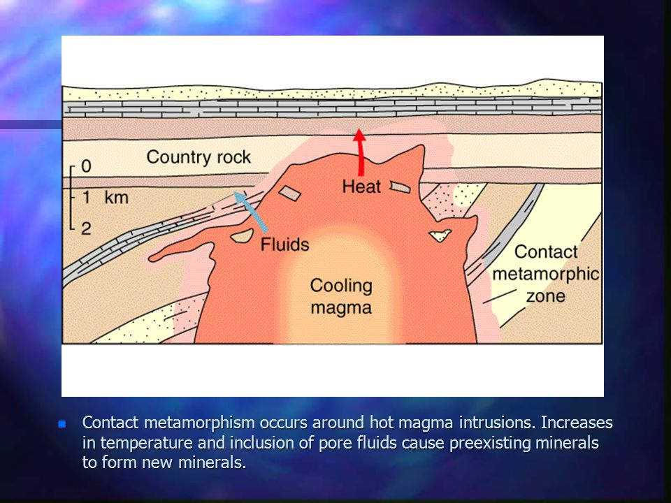 Contact metamorphism occurs around hot magma intrusions