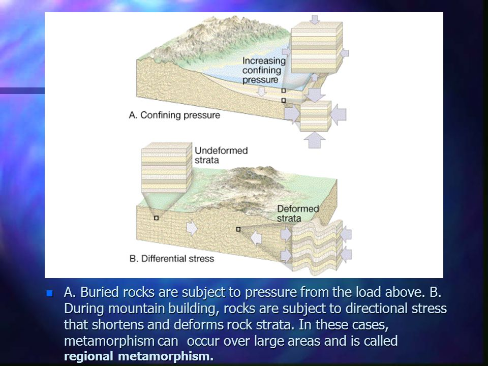 A. Buried rocks are subject to pressure from the load above. B