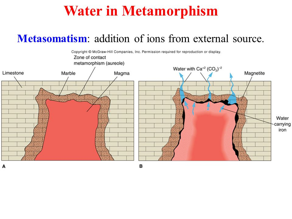 Metasomatism: addition of ions from external source.