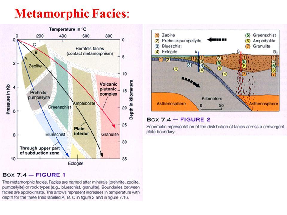 Metamorphic Facies: