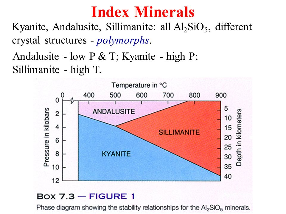 Index Minerals Kyanite, Andalusite, Sillimanite: all Al2SiO5, different crystal structures - polymorphs.
