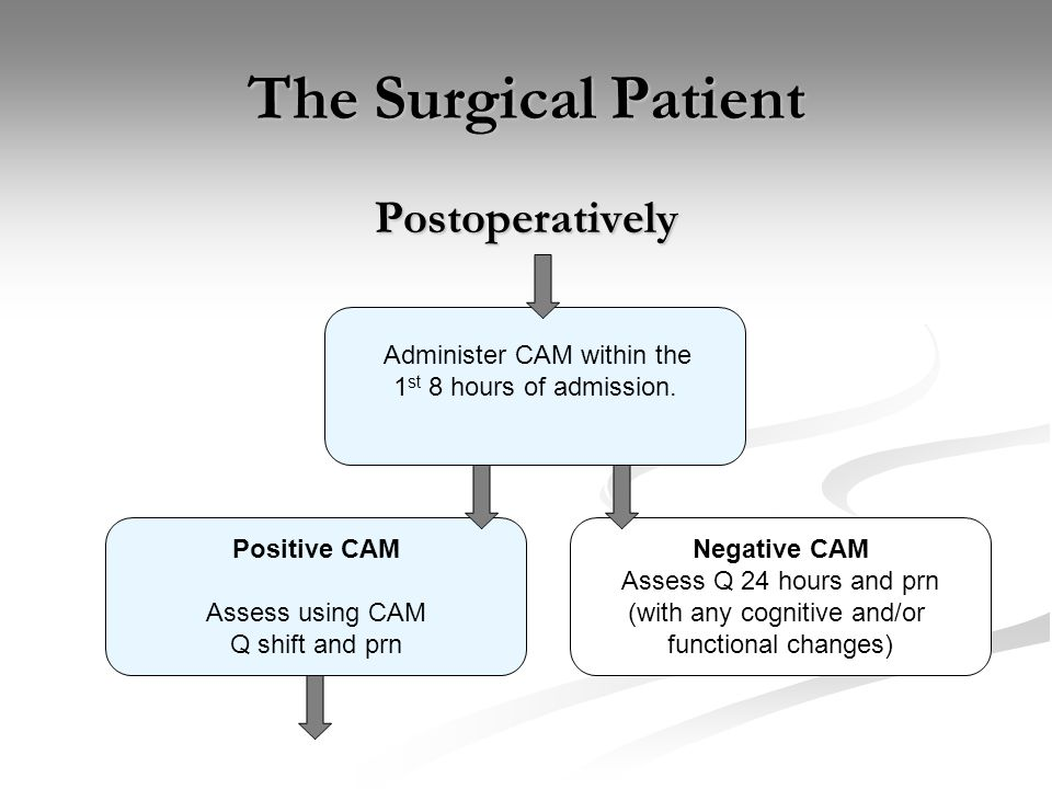 The Surgical Patient Postoperatively