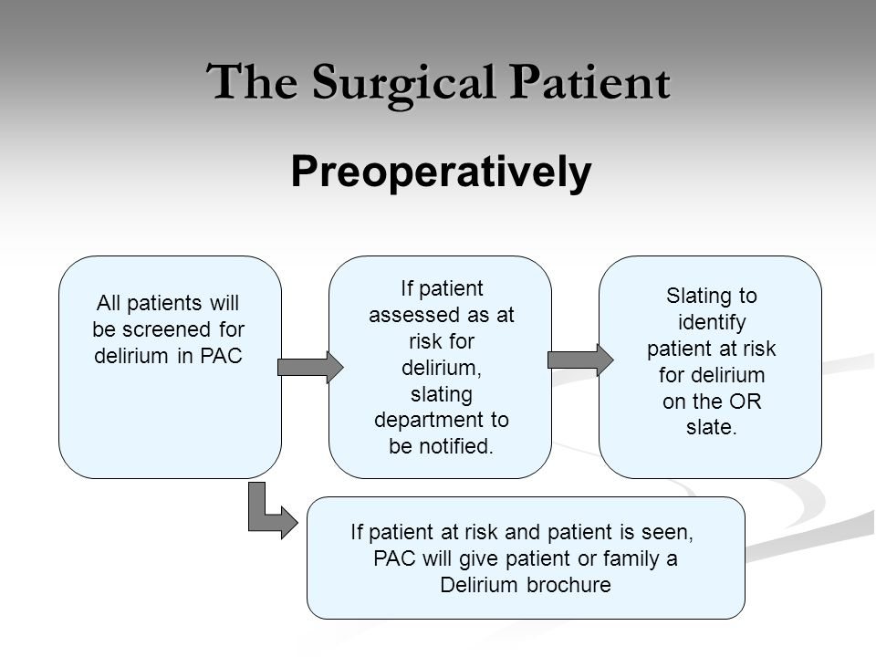 The Surgical Patient Preoperatively