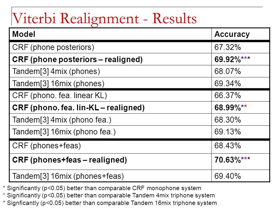 Viterbi Realignment - Results