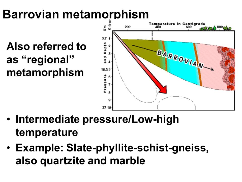 Barrovian metamorphism