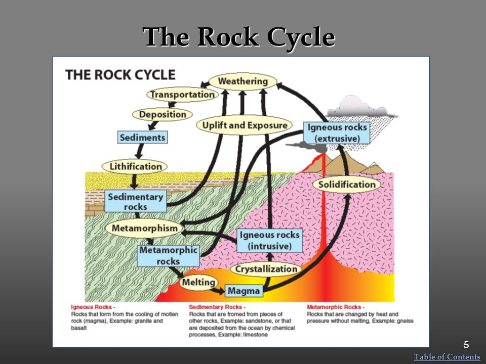 The Rock Cycle Table of Contents