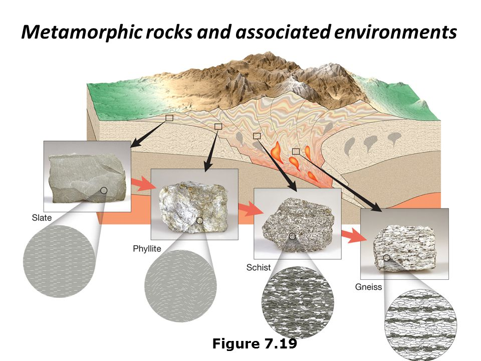 Metamorphic rocks and associated environments